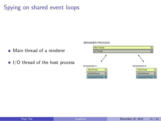 Spying on shared event loops Main thread of a renderer I/O thread of the host process Pepe Vila Loophole November 22, 2016...
