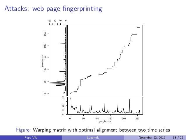 Attacks: web page fingerprinting Figure: Warping matrix with optimal alignment between two time series Pepe Vila Loophole N...