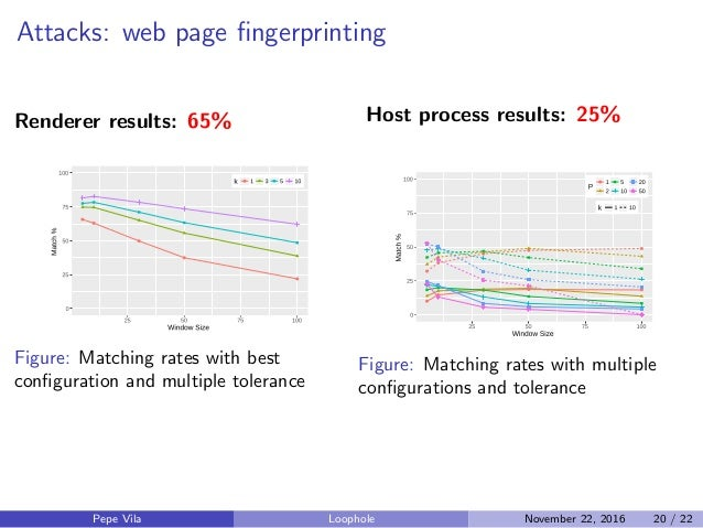 Attacks: web page fingerprinting Renderer results: 65% Figure: Matching rates with best configuration and multiple tolerance...