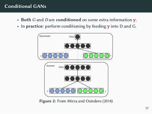 GANs Applications