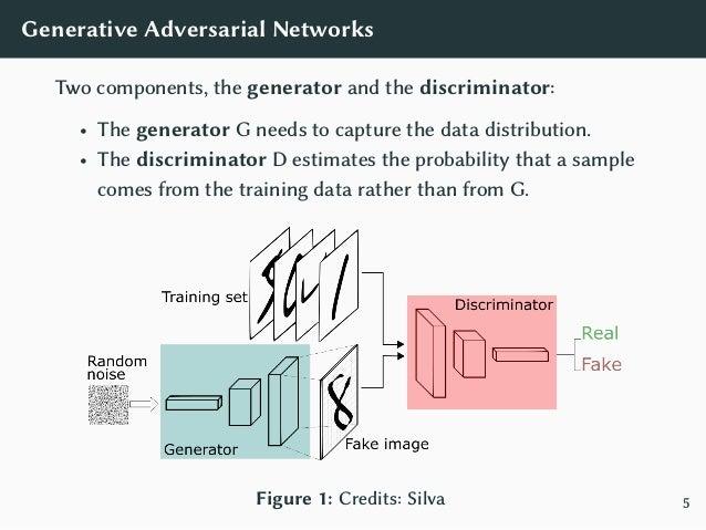 Generative Adversarial Networks GANs game: min G max D VGAN(D, G) = E x∼pdata(x) [log D(x)] + E z∼pz(z) [log(1 − D(G(z)))]...