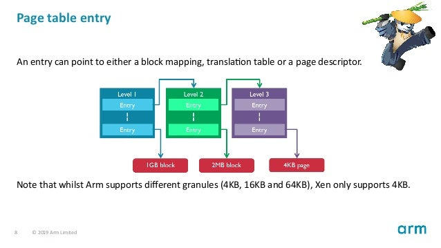 Page table entry An entry can point to either a block mapping, transla on table or a page descriptor. Note that whilst Arm...