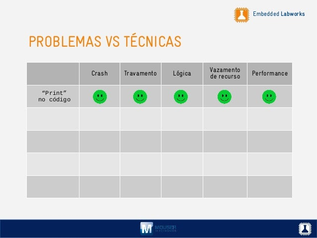 """Embedded Labworks PROBLEMAS VS TÉCNICAS Crash Travamento Lógica Vazamento de recurso Performance """"Print"""" no código"""