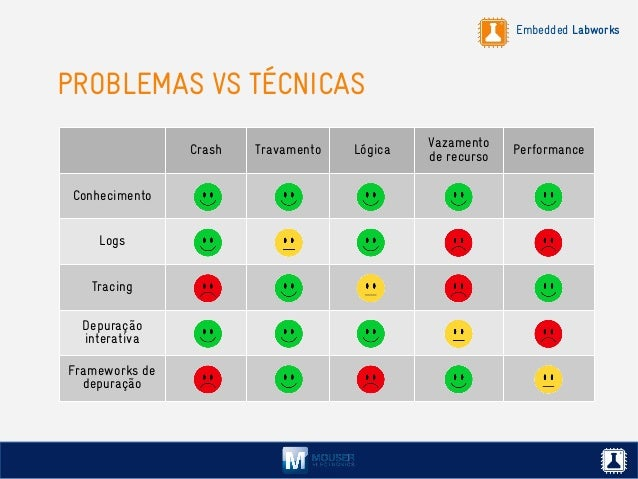 Embedded Labworks PROBLEMAS VS TÉCNICAS Crash Travamento Lógica Vazamento de recurso Performance Conhecimento Logs Tracing...