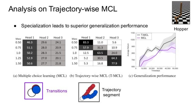 Analysis on Trajectory-wise MCL Transitions Trajectory segment ● Specialization leads to superior generalization performan...