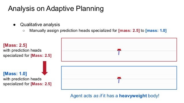 Analysis on Adaptive Planning ● Qualitative analysis ○ Manually assign prediction heads specialized for [mass: 2.5] to [ma...