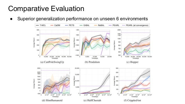 Comparative Evaluation ● Superior generalization performance on unseen 6 environments