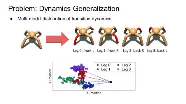 Problem: Dynamics Generalization ● Multi-modal distribution of transition dynamics