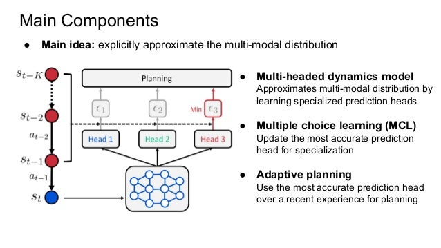 Main Components ● Main idea: explicitly approximate the multi-modal distribution ● Multi-headed dynamics model Approximate...