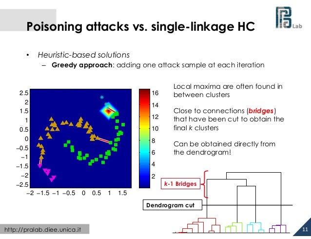 Poisoning attacks vs. single-linkage HC •  Heuristic-based solutions – Greedy approach: adding one attack sample at e...