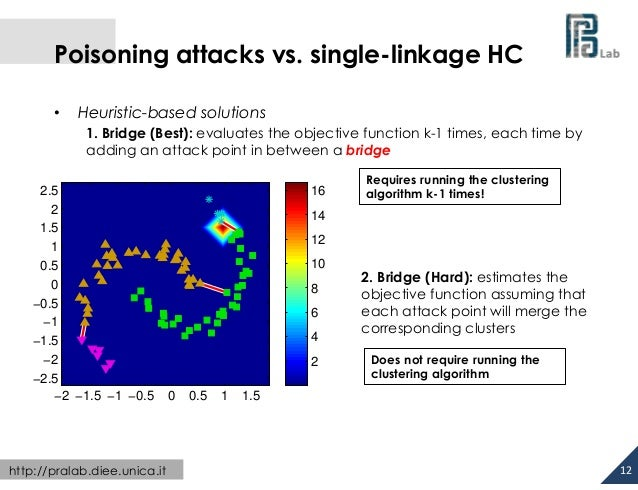 Poisoning attacks vs. single-linkage HC •  Heuristic-based solutions 1. Bridge (Best): evaluates the objective functio...