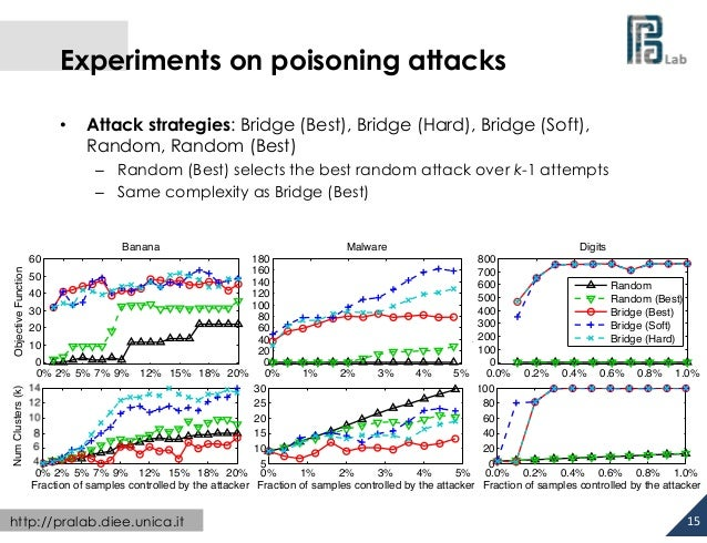 Experiments on poisoning attacks •  Attack strategies: Bridge (Best), Bridge (Hard), Bridge (Soft), Random, Random (Be...