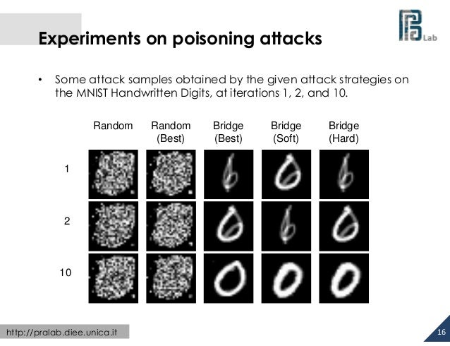 Experiments on poisoning attacks •  Some attack samples obtained by the given attack strategies on the MNIST Handwritt...