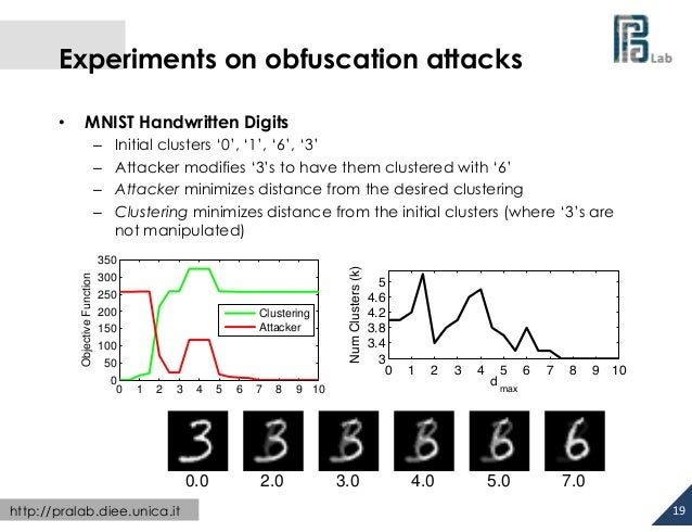 Experiments on obfuscation attacks MNIST Handwritten Digits  Objective Function  – – – –  Initial clusters '0', '1'...