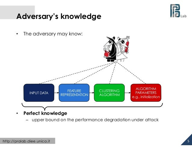 Adversary's knowledge •  The adversary may know:  INPUT DATA  •  FEATURE REPRESENTATION  CLUSTERING ALGORITHM  ALGORI...