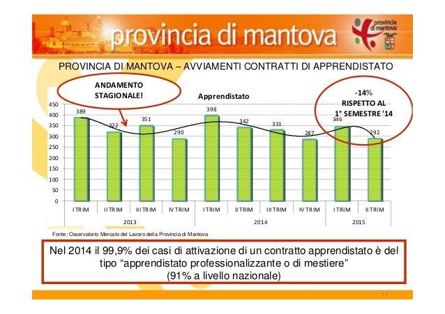 11 PROVINCIA DI MANTOVA – AVVIAMENTI CONTRATTI DI APPRENDISTATO 389 322 351 290 398 342 331 287 346 292 0 50 100 150 200 2...