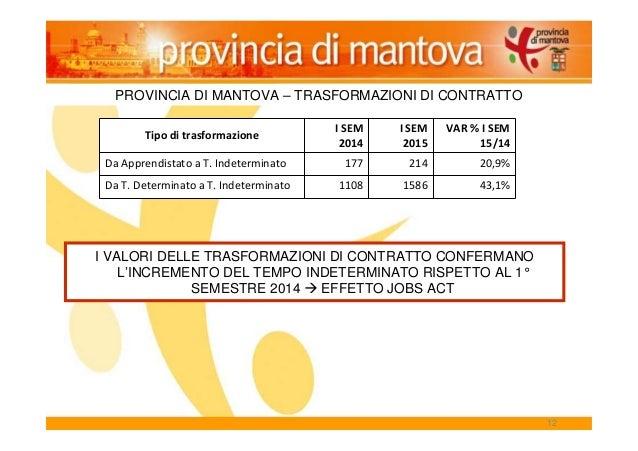 12 PROVINCIA DI MANTOVA – TRASFORMAZIONI DI CONTRATTO Tipo di trasformazione I SEM 2014 I SEM 2015 VAR % I SEM 15/14 Da Ap...