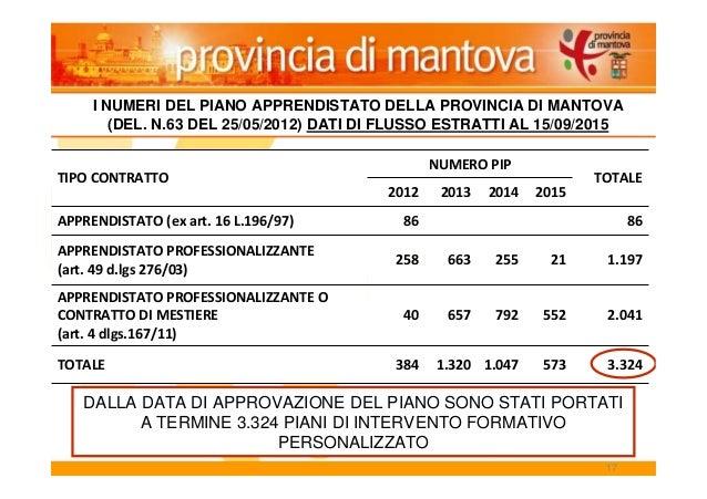 17 TIPO CONTRATTO NUMERO PIP TOTALE 2012 2013 2014 2015 APPRENDISTATO (ex art. 16 L.196/97) 86 86 APPRENDISTATO PROFESSION...