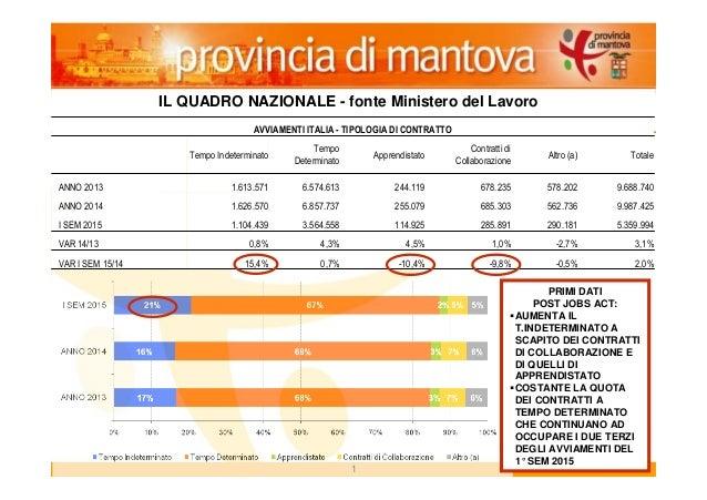 21 2 IL QUADRO NAZIONALE - fonte Ministero del Lavoro AVVIAMENTI ITALIA - TIPOLOGIA DI CONTRATTO Tempo Indeterminato Tempo...