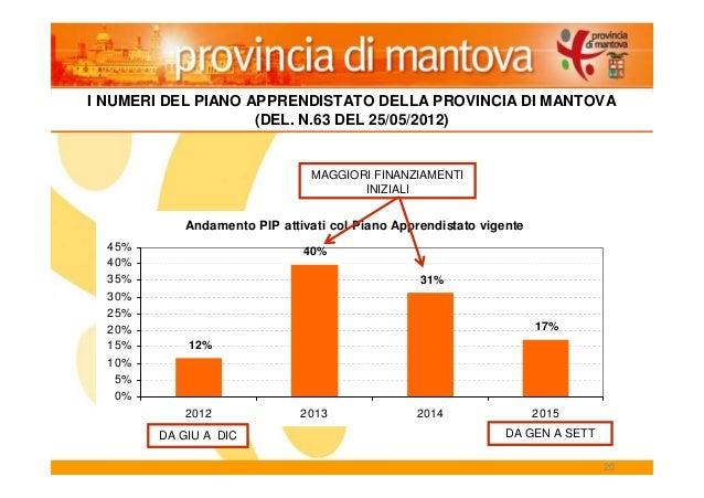20 Andamento PIP attivati col Piano Apprendistato vigente 12% 40% 31% 17% 0% 5% 10% 15% 20% 25% 30% 35% 40% 45% 2012 2013 ...
