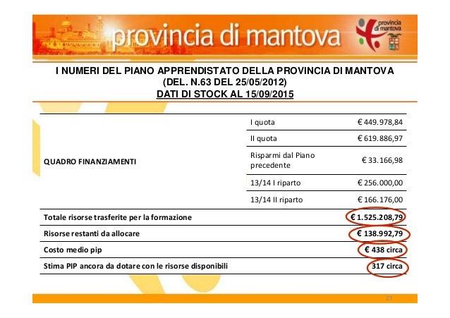21 QUADRO FINANZIAMENTI I quota € 449.978,84 II quota € 619.886,97 Risparmi dal Piano precedente € 33.166,98 13/14 I ripar...