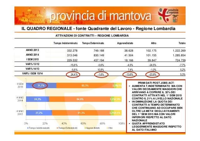 4 Tempo Indeterminato Tempo Determinato Apprendistato Altro Totale ANNO 2013 332.278 749.188 38.628 102.175 1.222.269 ANNO...