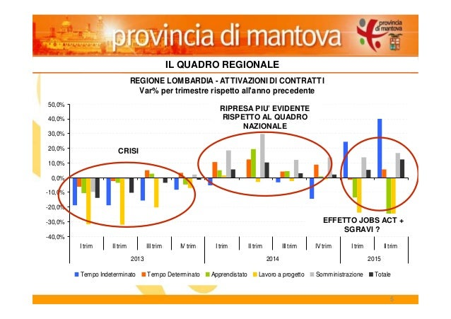 5 IL QUADRO REGIONALE REGIONE LOMBARDIA - ATTIVAZIONI DI CONTRATTI Var% per trimestre rispetto all'anno precedente -40,0% ...