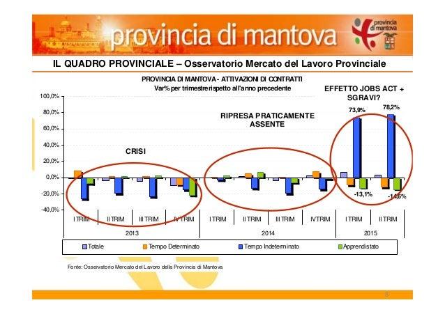 8 PROVINCIA DI MANTOVA - ATTIVAZIONI DI CONTRATTI Var%per trimestrerispetto all'anno precedente 78,2% 73,9% -14,6%-13,1% -...
