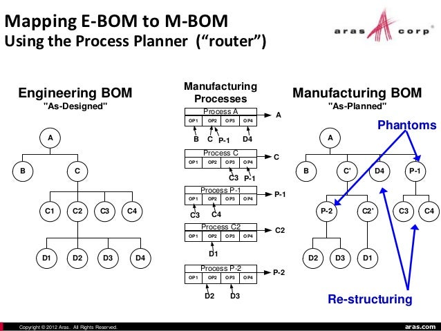 engineering bom vs manufacturing bom Aras Innovative PLM Manufacturing Applications