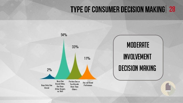 consumer behavior ice cream Summary the consumer and market insights: ice cream market in the philippines report published by canadean provides in-depth information on value and volume data by category and distribution channel leading brands, the most opportunistic foodservice channels, and packaging material and container.