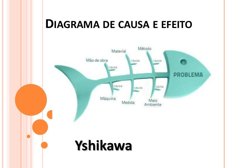 DIAGRAMA DE CAUSA E EFEITO     Yshikawa