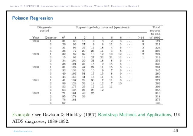 Arthur CHARPENTIER, Advanced Econometrics Graduate Course, Winter 2017, Université de Rennes 1 Poisson Regression Example ...