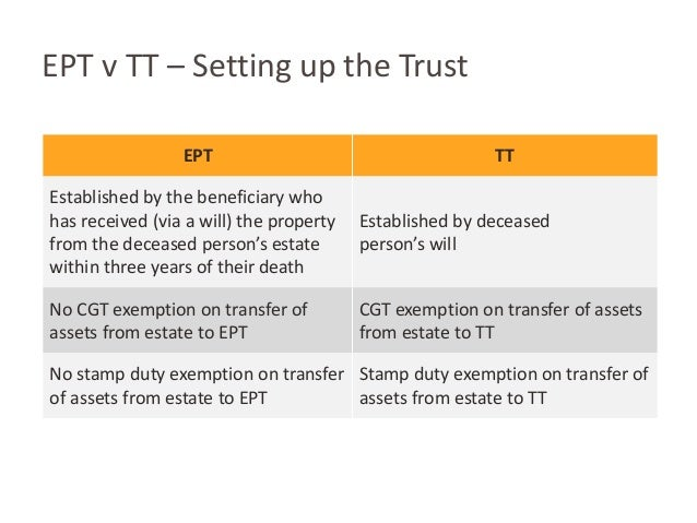 Stamp Duty On Transfer Of Property To Beneficiary Nsw