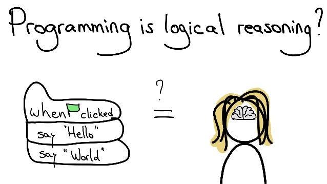 Programming is logical reasoning? Slide 2