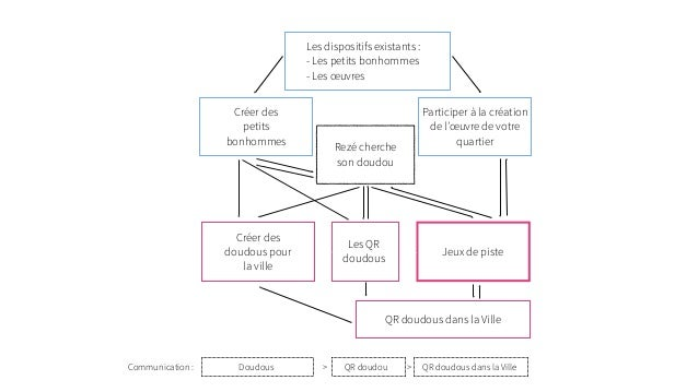 Formation Narration Transmedia