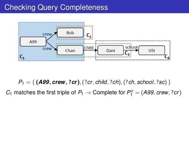 Checking Query Completeness P1 = { (A99, crew, ?cr), (?cr, child, ?ch), (?ch, school, ?sc) } C1 matches the first triple of...