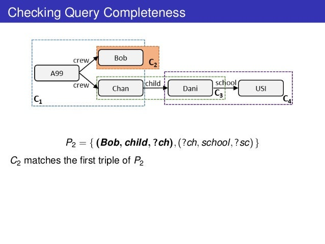 Checking Query Completeness P2 = { (Bob, child, ?ch), (?ch, school, ?sc) } C2 matches the first triple of P2