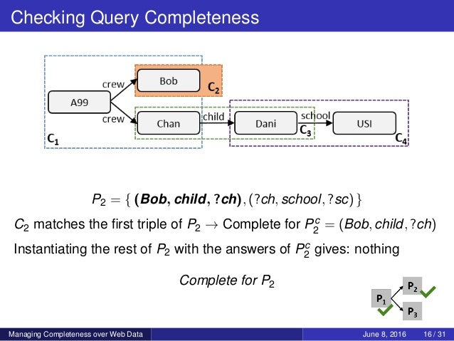 Checking Query Completeness P2 = { (Bob, child, ?ch), (?ch, school, ?sc) } C2 matches the first triple of P2 → Complete for...