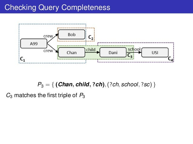 Checking Query Completeness P3 = { (Chan, child, ?ch), (?ch, school, ?sc) } C3 matches the first triple of P3