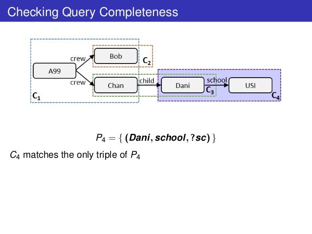 Checking Query Completeness P4 = { (Dani, school, ?sc) } C4 matches the only triple of P4