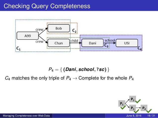 Checking Query Completeness P4 = { (Dani, school, ?sc) } C4 matches the only triple of P4 → Complete for the whole P4 Mana...