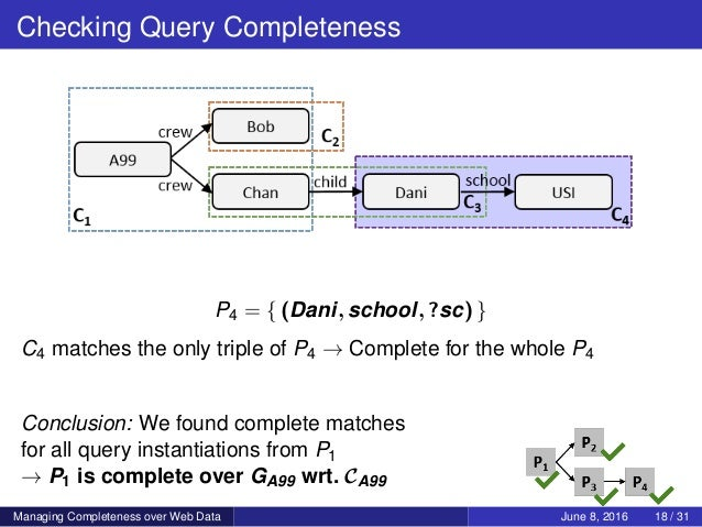 Checking Query Completeness P4 = { (Dani, school, ?sc) } C4 matches the only triple of P4 → Complete for the whole P4 Conc...