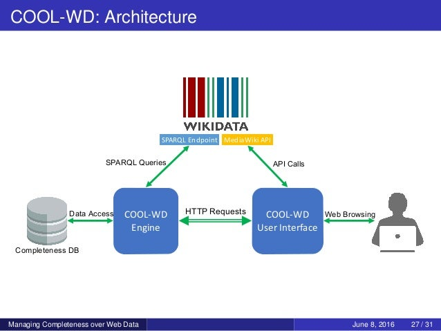 COOL-WD: Architecture SPARQLEndpoint MediaWiki API COOL-WD Engine COOL-WD UserInterface HTTP RequestsData Access Web B...
