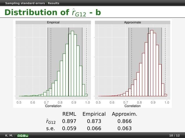 Sampling standard errors   Results Distribution of ˆrG12 - b Empirical 0.5 0.6 0.7 0.8 0.9 1.0 Correlation Approximate 0.5...