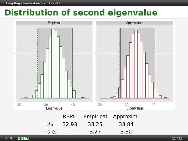 Sampling standard errors   Results Distribution of second eigenvalue Empirical 20 30 40 Eigenvalue Approximate 20 30 40 Ei...