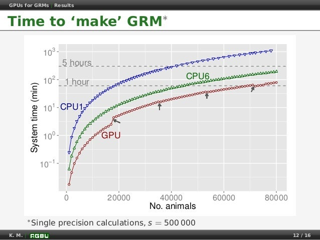 GPUs for GRMs | Results Time to 'make' GRM∗ ● ● ● ● ● ● ● ● ● ● ● ● ● ● ● ● ● ● ● ● ● ● ● ● ● ● ● ● ● ● ● ● ● ● ● ● ● ● ● ...