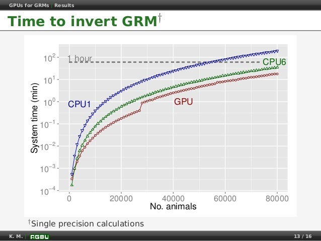 GPUs for GRMs | Results Time to invert GRM† ● ● ● ● ● ● ● ● ● ● ● ● ● ● ● ● ● ● ● ● ● ● ● ● ● ● ● ● ● ● ● ● ● ● ● ● ● ● ● ...