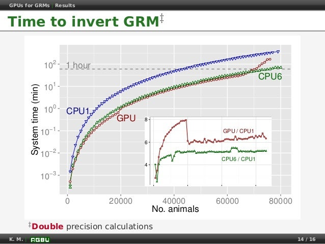 GPUs for GRMs | Results Time to invert GRM‡ ● ● ● ● ● ● ● ● ● ● ● ● ● ● ● ● ● ● ● ● ● ● ● ● ● ● ● ● ● ● ● ● ● ● ● ● ● ● ● ...
