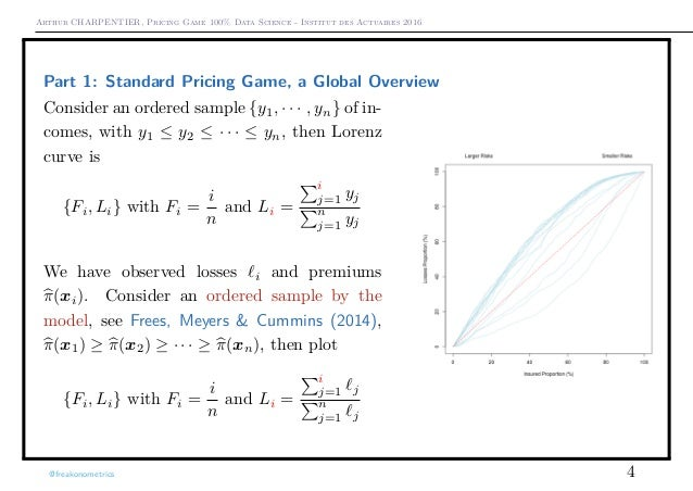 Pricing Game, 100% Data Sciences