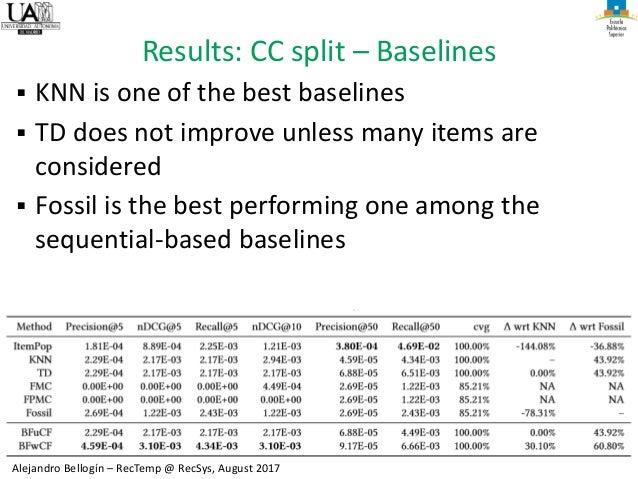 11 Alejandro Bellogín – RecTemp @ RecSys, August 2017 Results: CC split – Baselines ▪ KNN is one of the best baselines ▪ T...